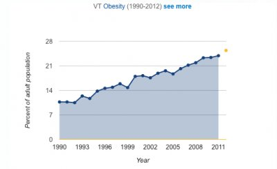vt-obesity-2012