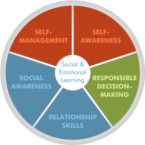 social-emotional learning graphic.png