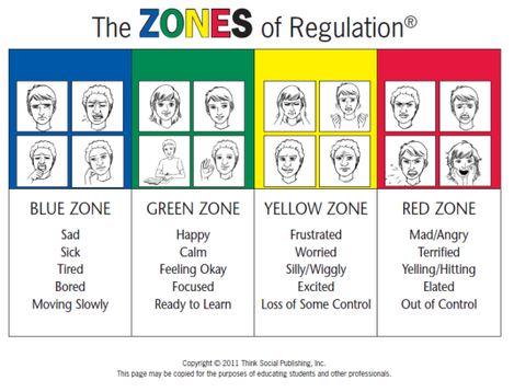 The Zones of Regulation graphic.png